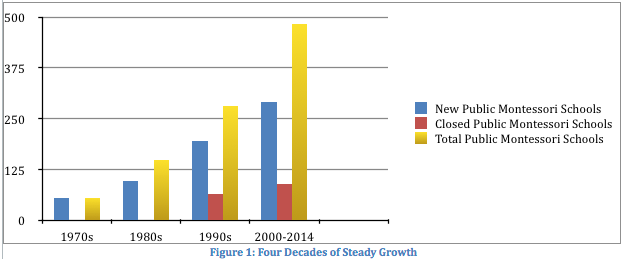 four-decades-of-growth