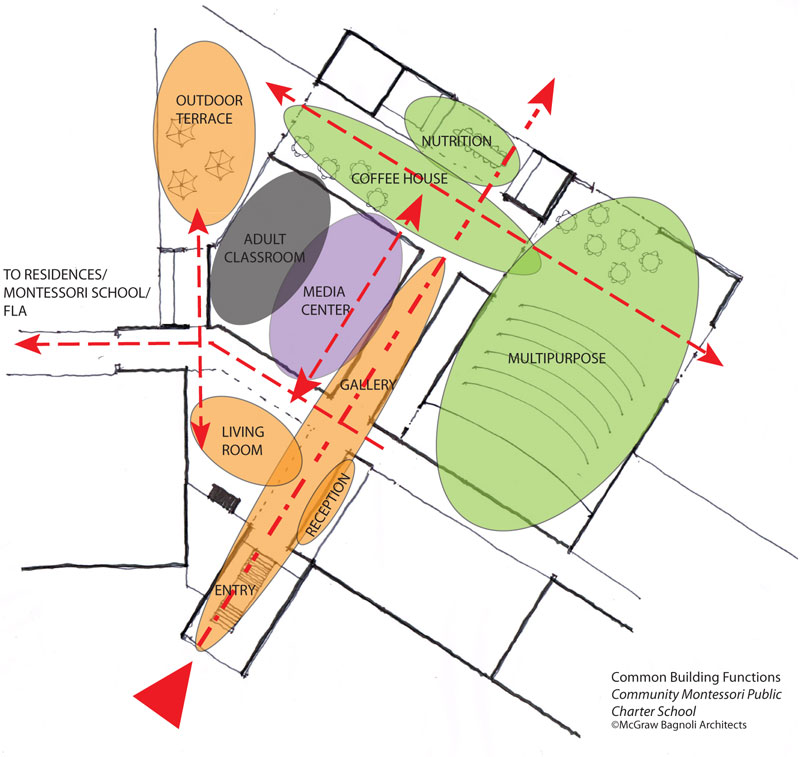 Montessori School Design - Buildings