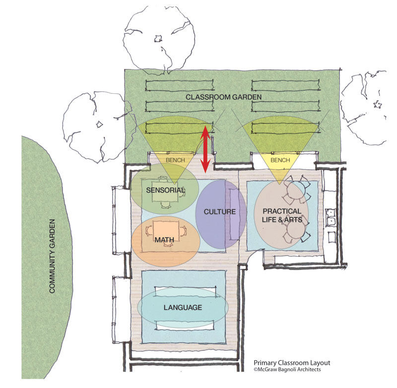 Montessori School Design - Classroom Layout
