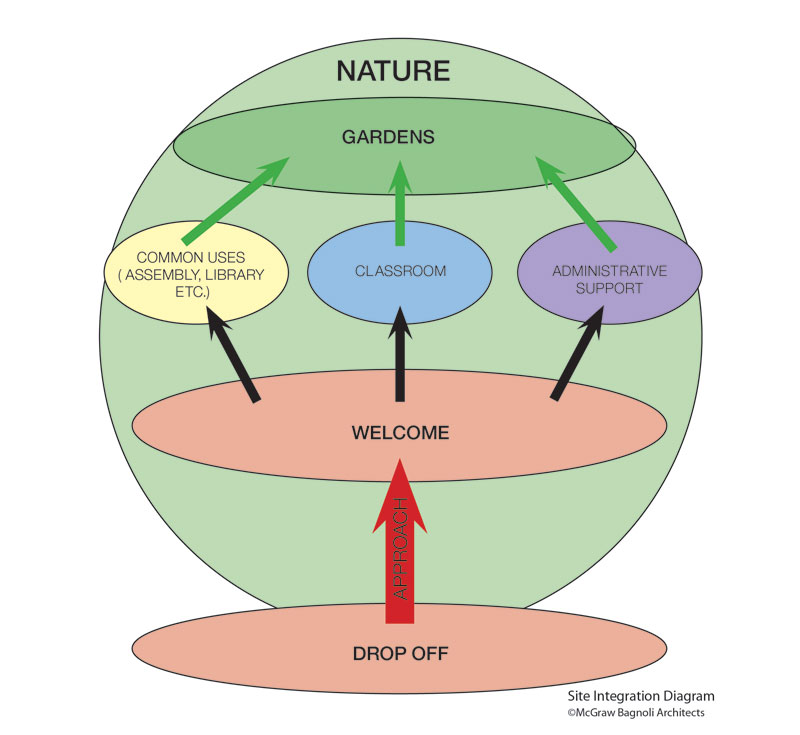 Montessori School Design - Nature