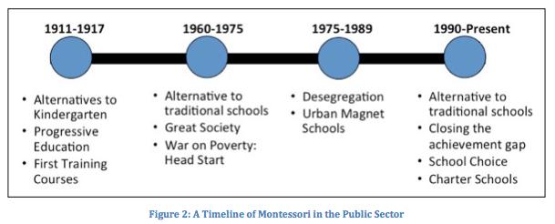 Growth of Public Montessori in the United States: 1975-2014 ...